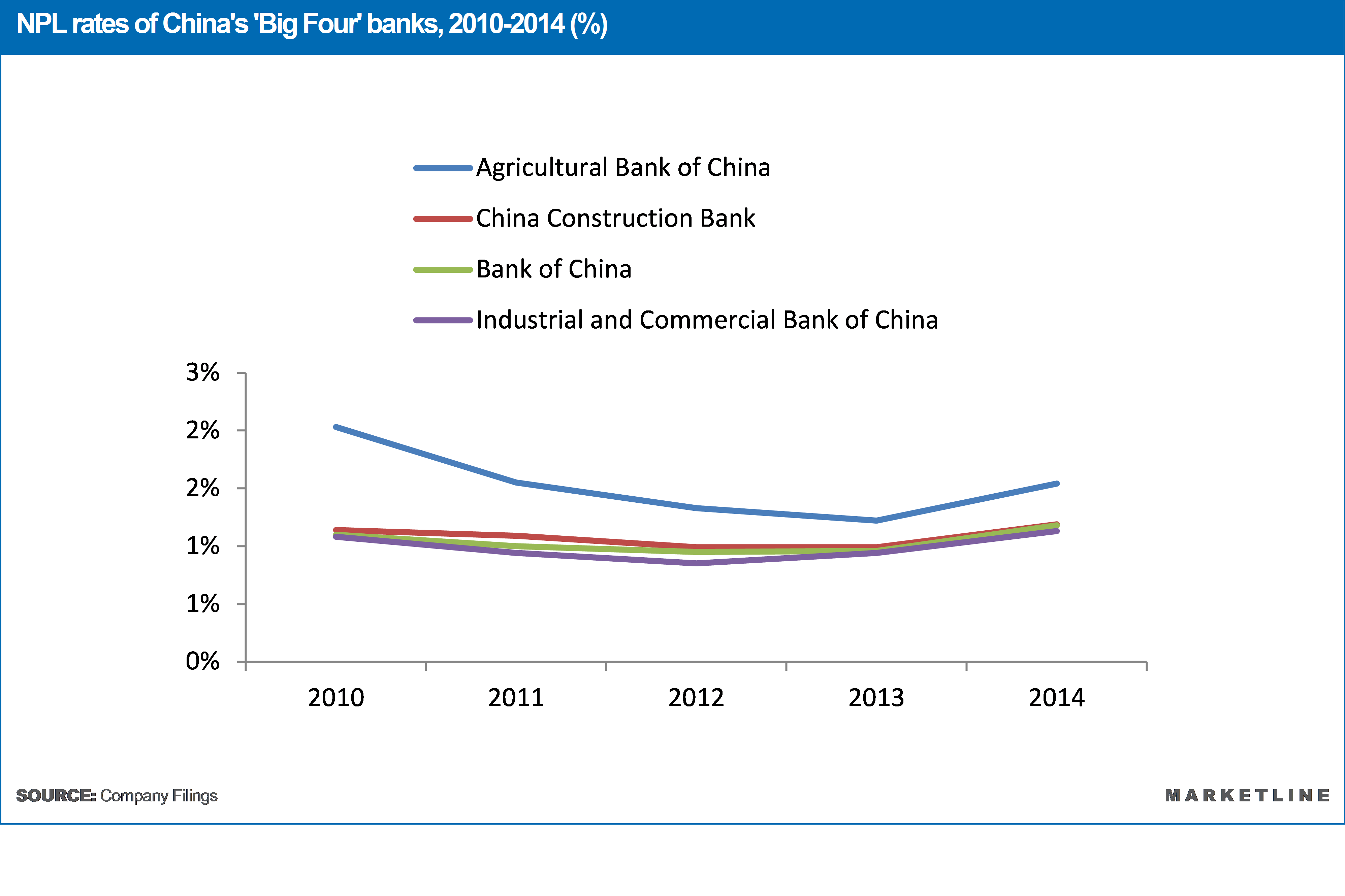 Case study on industrial and commercial bank of china