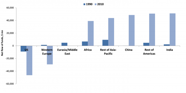 Net annual flow of remittance funds for major regions, 1990 and 2010